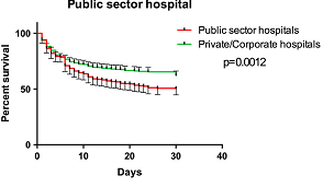 ICU publiv vs private